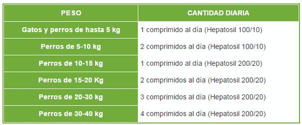 Comprar Hepatosil 100/10 Perros y Gatos Hasta 10 kg - Mejora las Funciones Hepáticas