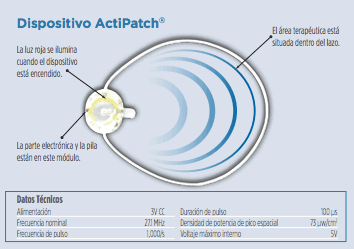 ActiPatch Cuello y Hombro - Tratamiento 30 días